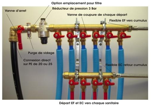 AVSBati plomberie installation réseau PER